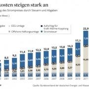 Wisselvallige gesubsidieerde (duurzame) energie: all pain, no gain in Duitsland met energieprijzen die door belastingheffing over de kop gaan. Net als bij ons, omdat Duitsland voor Marxist Rutte een voorbeeldland is