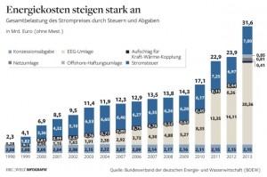 Wisselvallige gesubsidieerde (duurzame) energie: all pain, no gain in Duitsland