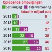 Kabinet Rutte 2 voert de lasten op om energiebedrijven te kunnen subsidieren onder de vlag van klimaatbeleid