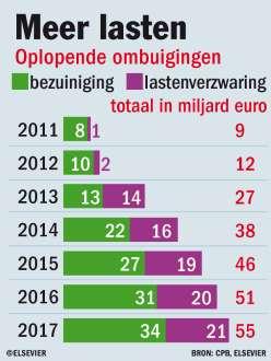 Kabinet Rutte 2 voert de lasten op om de windmolens uit het SER-akkoord en  Wind op Land te kunnen subsidieren, omdat dit van de milieubeweging/mainstreammedia moet