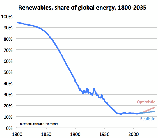 renewables_share