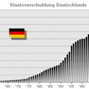 StaatsverschuldungDeutschland