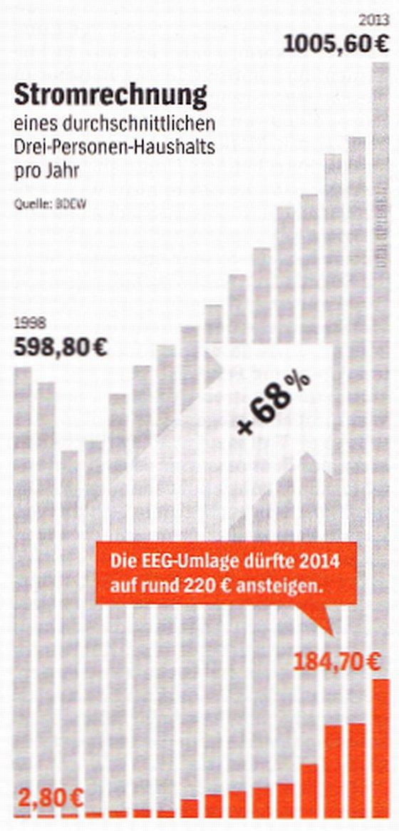energieprijzen_duitsland
