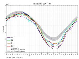 Nee, de Noordpool is niet zeeijs-vrij: het is weer aangegroeid in vgl vorige jaren