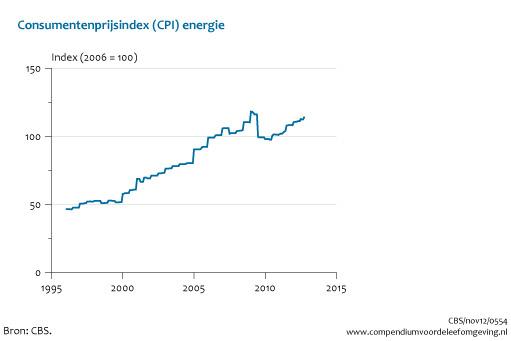 Consumentenprijs energie