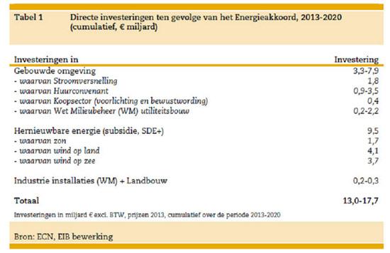 EAkkoord ECN EIB cr 550