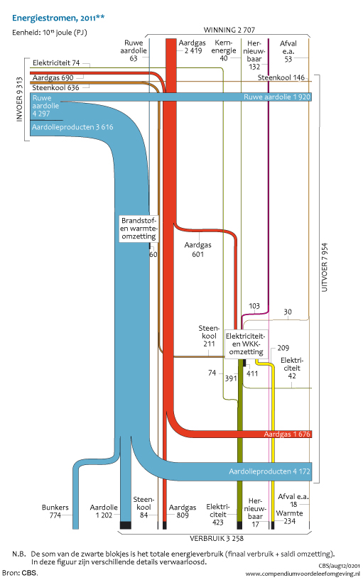 Energiestroomdiagram Nederland 2011