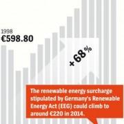 Energieprijzen 3-persoonshuishouden Duitsland dankzij klimaatbeleid 68 procent hoger