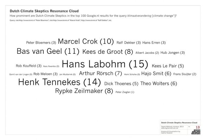Natuurlijk is de onvermoeibare Hans Labohm de kampioen, mede om dat Bart Verheggen hem zo actief bestrijdt