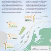 Beleidspromotiefolder van de overheid voor wind op zee met gekozen locaties