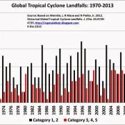 Geen toename in orkanen