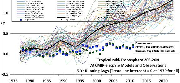 Modellen vs waarnemingen va 75 cr 575 kop