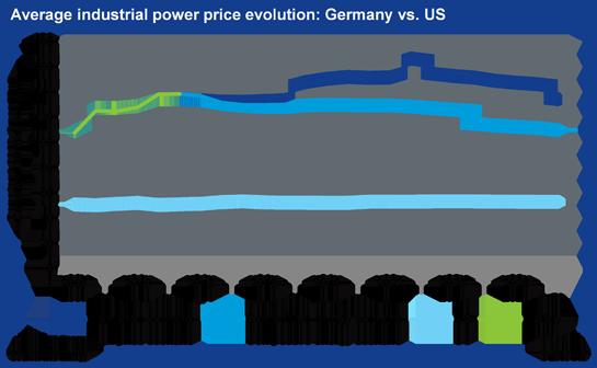 Goedkope energie in Duitsland??? Twee maal zo duur als in VS