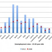 EU jeugdwerkeloosheid