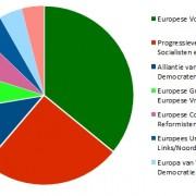 De fracties in het Europese Parlement