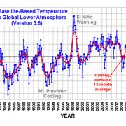 Satellietmetingen temperatuur UAH