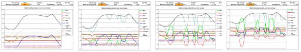 Op- en afregelen van centrales gedurende een etmaal vanwege windstroom; van geen wind, via de huidige situatie in Nederland (2,5 GW), en die in Duitsland (7,5 GW), naar die van het energieakkoord (10,5 GW). Zwart: energievraag; groen windstroom; rood onder de lijn curtailment (onbruikbare stroom); overige lijnen zijn verschillende soorten centrales