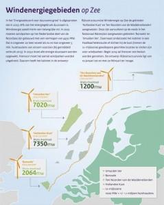 Natuur en Milieu kreeg ook tonnen euro's subsidie van Agentschap.nl (nu RVO) om zo het beleid te promoten waar de met nutsbedrijven verweven ambtenarij voor staat