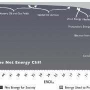 Net-Energy-Cliff