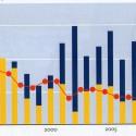 Verdubbeling tot verdrievoudiging zandvolume voor kust sinds tweede helft jaren '90, valt samen met omslag schelpdierfauna, én heeft aantoonbare oorzakelijke relatie