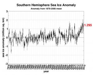 Zeeijs Zuidpool ruim 1 miljoen km2 BOVEN gemiddelde, daar hoor je niets over in media