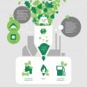 Natuurmonumenten met DSM voor de biodiversiteit-based economy