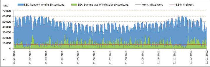 Wind + zon 2011 Duitsland