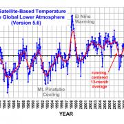 Bron UAH: satellietreeks temperaturen