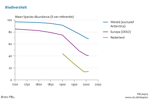 Sharon Dijksma treedt aan, en plots stopt verlies van biodiversiteit in 1990, waar deze volgens het zelfde PBL in 2007 nog achteruitgaat en volgens Dijksma in 2014 ook...