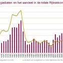 bron: aardgas in nederland