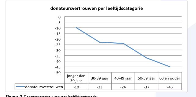 Bron: Nederlands Donateurs Panel