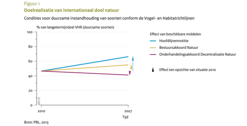 Quickscan-grafiek. Sharon Dijksma wuift en de natuur reageert direct: 65 procent beter in 2027!