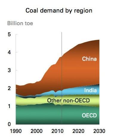 ..buiten Europa kiest de rest van de wereld voor MEER steenkool