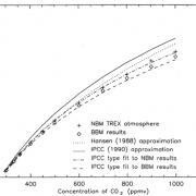 Verzadigingseffect, bij meer CO2 steeds minder extra opwarming