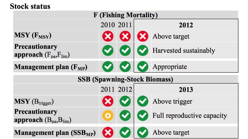 screenshot ICES stock assessment tong juni 2013: mortaliteit te hoog, maar SBB op MSY.
