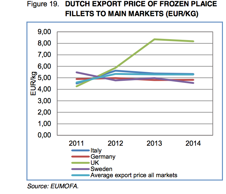 MSC voegt geen exportwaarde toe, de groei in UK komt door positie Pond/Euro