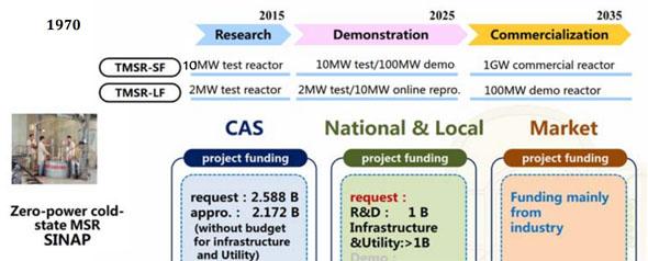 China heeft twee MSR programma's met vaste (SF) en vloeibare (LF) brandstof
