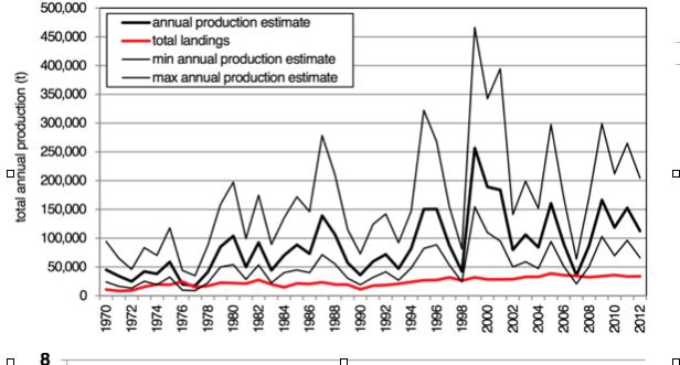 Overbevissing? Garnalenvisserij vist vrijwel nooit meer op dan natuurlijke productie