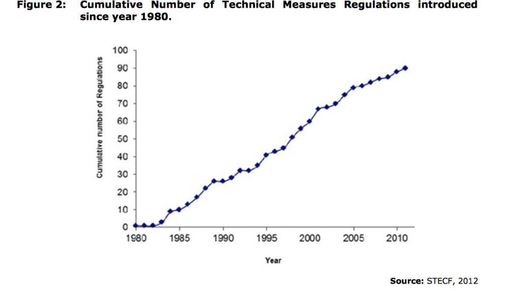 Groei regulering tegen visserij vanuit Brussel (bron EP rapport 2014)