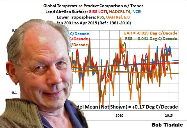 André Bijkekrk achtergrond Global temperatures Bob Tisdale