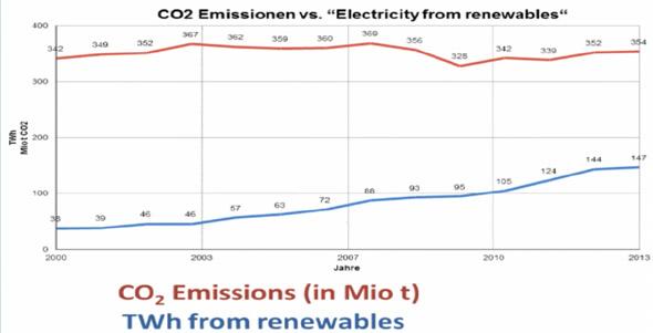 Na dipje door zachte winter stijgt de CO2 uitstoot weer vrolijk bij onze duurzame buren