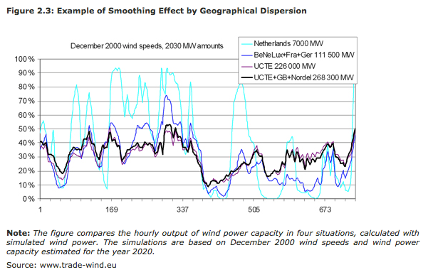 The answer- wind energy destabilizes the grid- lies blowing in the wind