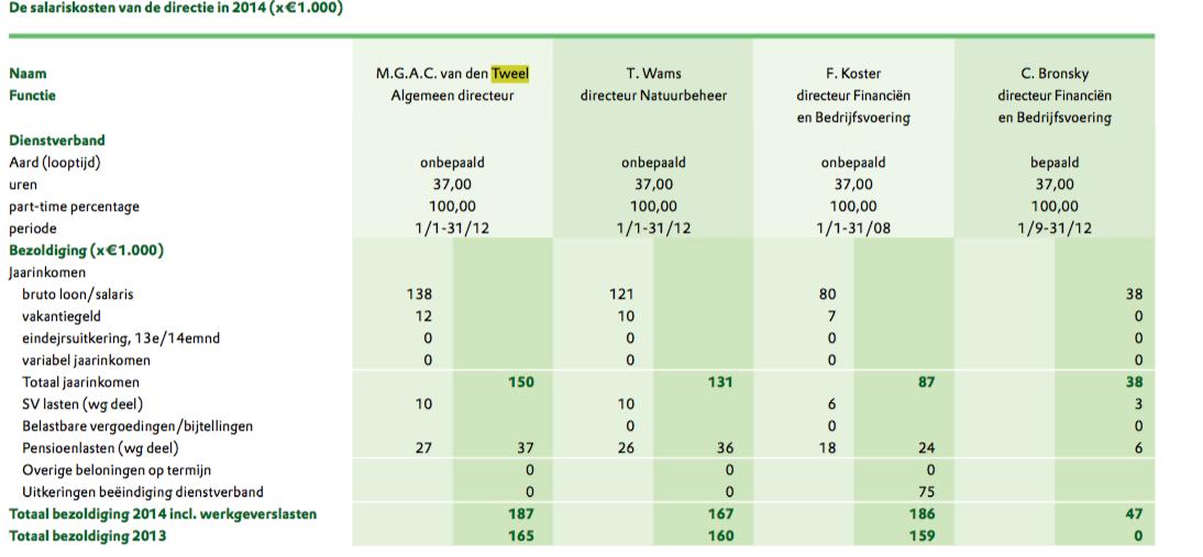 Screenshot jaarverslag Natuurmonumenten. Ik graai, hij graait, wij Marc van den Tweelen