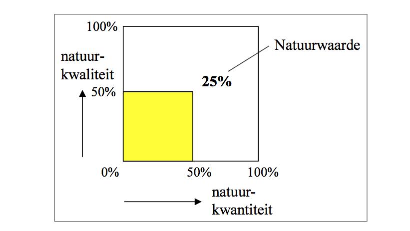 Bron RIVM-rapport 2002 Brink et al 2002