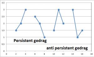 Bijkerk grafiek 1