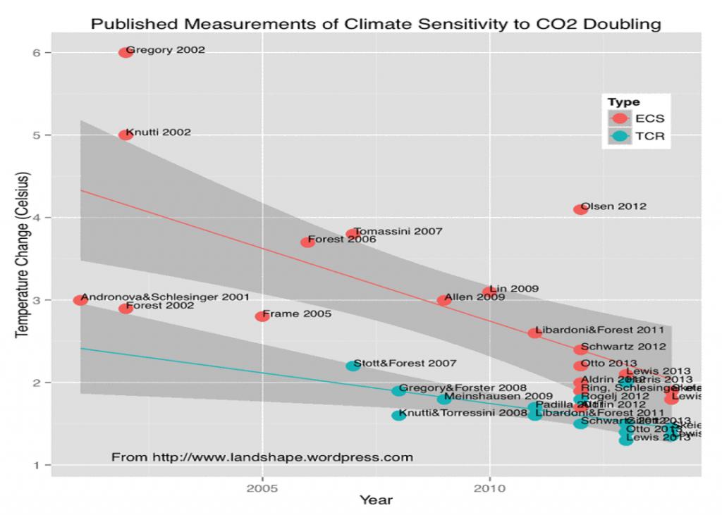 Climate sensitivity overview