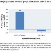 Lobbysucces NGO's versus bedrijven: bron Andreas Dur et al via blog London School of Economics