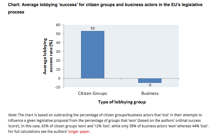 Lobbysucces NGO's versus bedrijven: bron Andreas Dur et al via blog London School of Economics