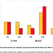 Maak Rode LIjst in 2005 kunstmatig langer, dan maak je hem in 2013 vanzelf weer korter en roep je: succes van beleid!