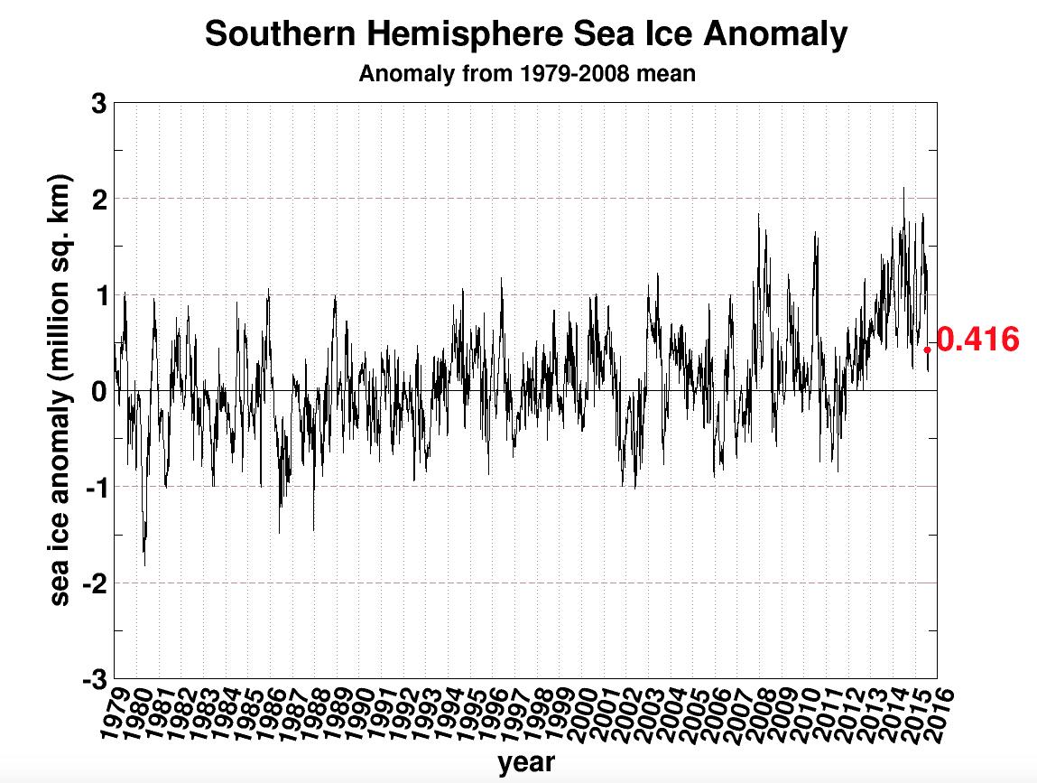 Steeds meer zeeijs rond Zuidpool
